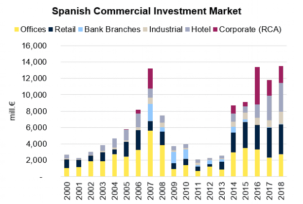 Foreign investment in Spain reaches five-year high