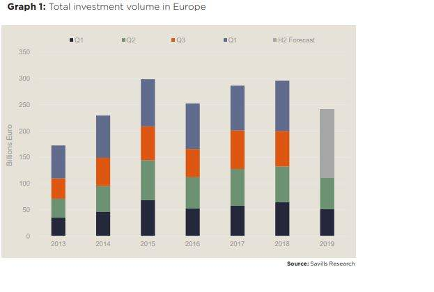 From prime office schemes in Stockholm Södermalm to logistics warehouses in Hamburg, Savills identifies Europe's best investment picks