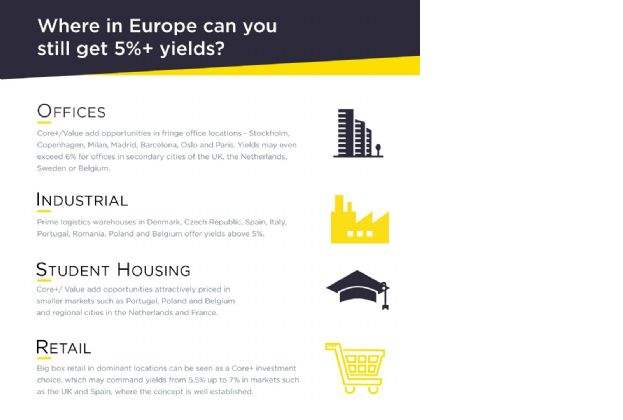 Savills: Logistics warehouses in some countries are the only prime commercial assets in Europe offering yields above 5%